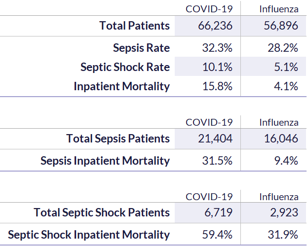 Table 1. Incidence and Outcomes of Sepsis by Disease