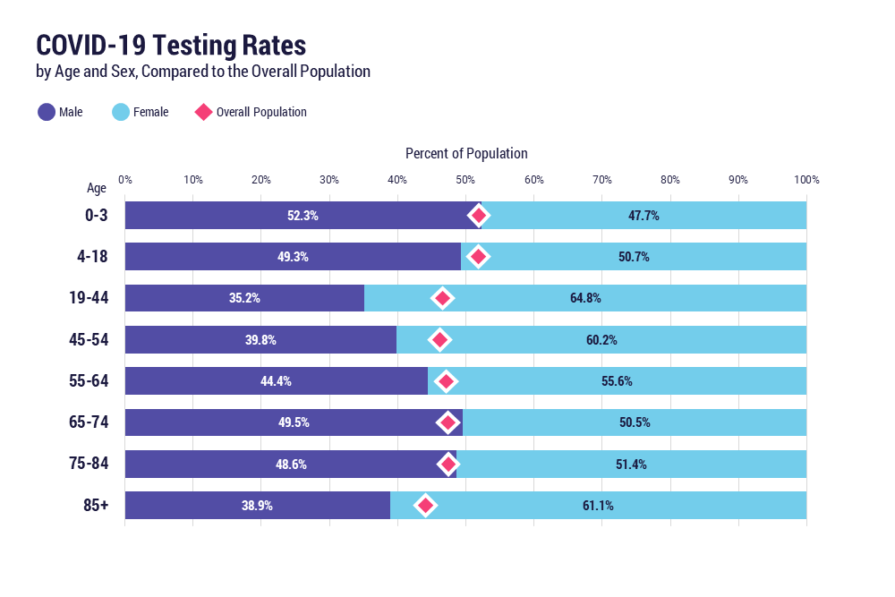 COVID-19 testing rates by age and sex, compared to the overall population