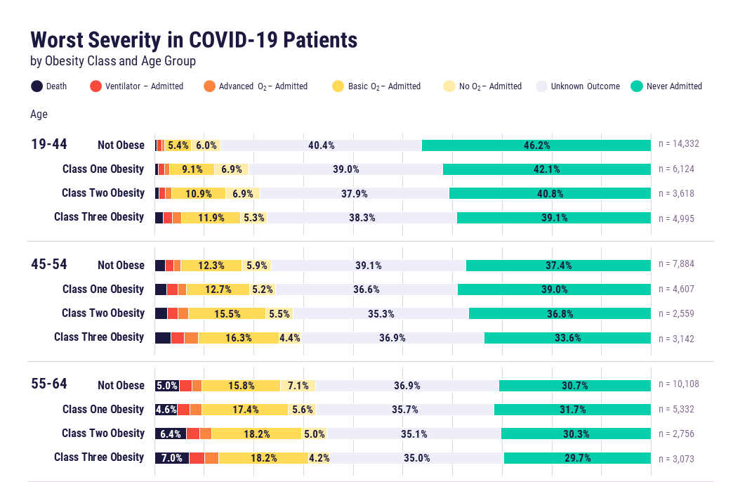 Worst severity in COVID-19 patients by obesity class and age group