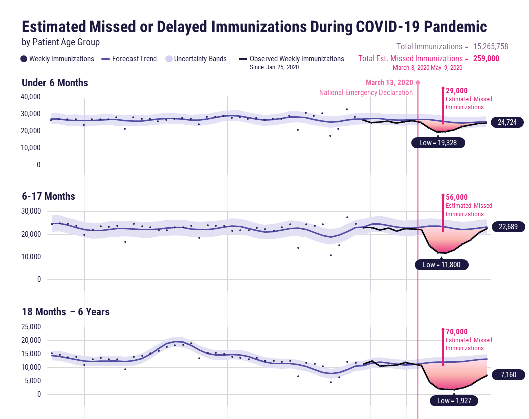 Estimated missed or delayed immunizations during COVID-19 pandemic by patient age group