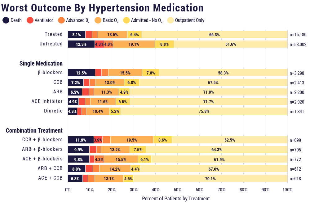 Worst outcome by hypertension medication