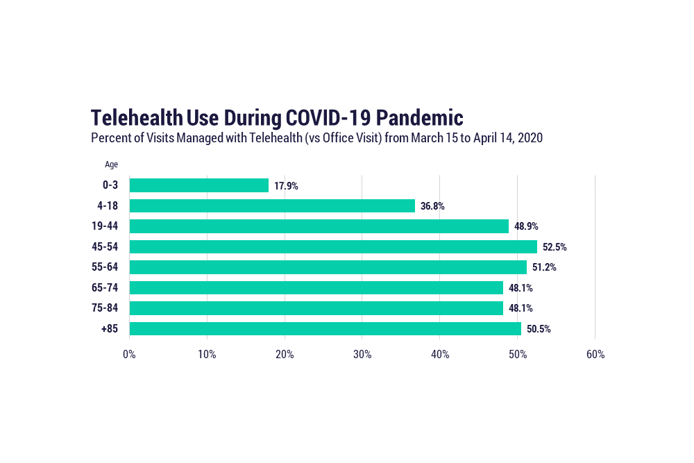 Telehealth use during COVID-19 pandemic: Percent of visits management with telehealth (vs office visit) from March 15, 2020, to April 14, 2020