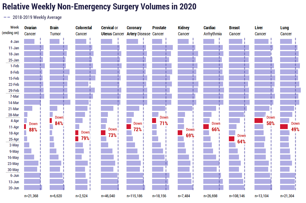 Relative weekly non-elective surgery volumes in 2020