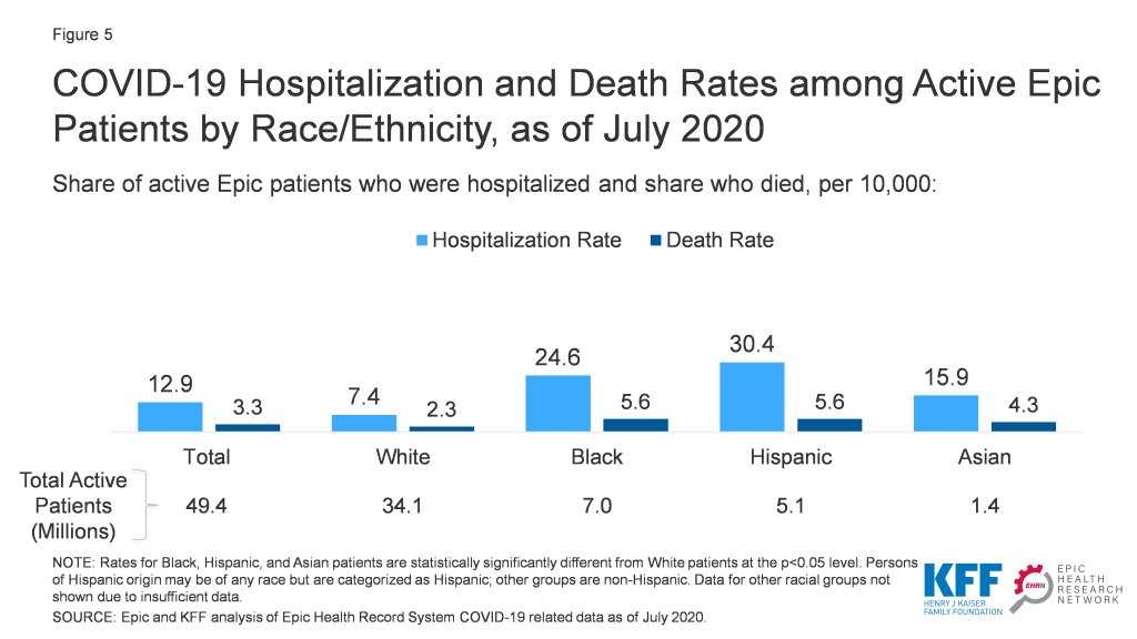 COVID-19 Racial Disparities in Testing, Infection, Hospitalization, and Death: Analysis of Epic Patient Data