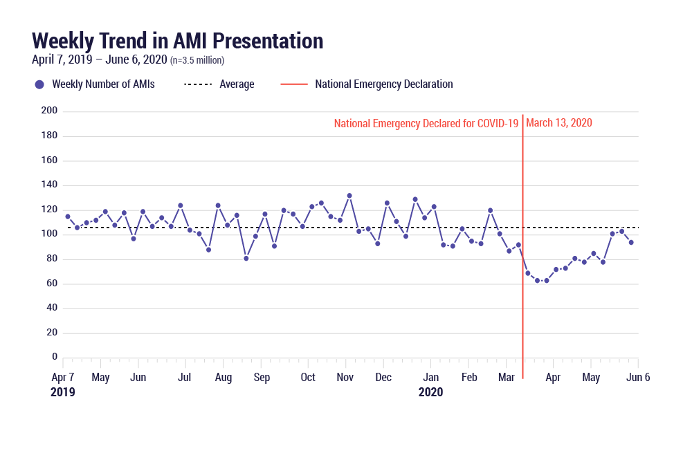 Weekly Trend in AMI Presentation April 7-June 6