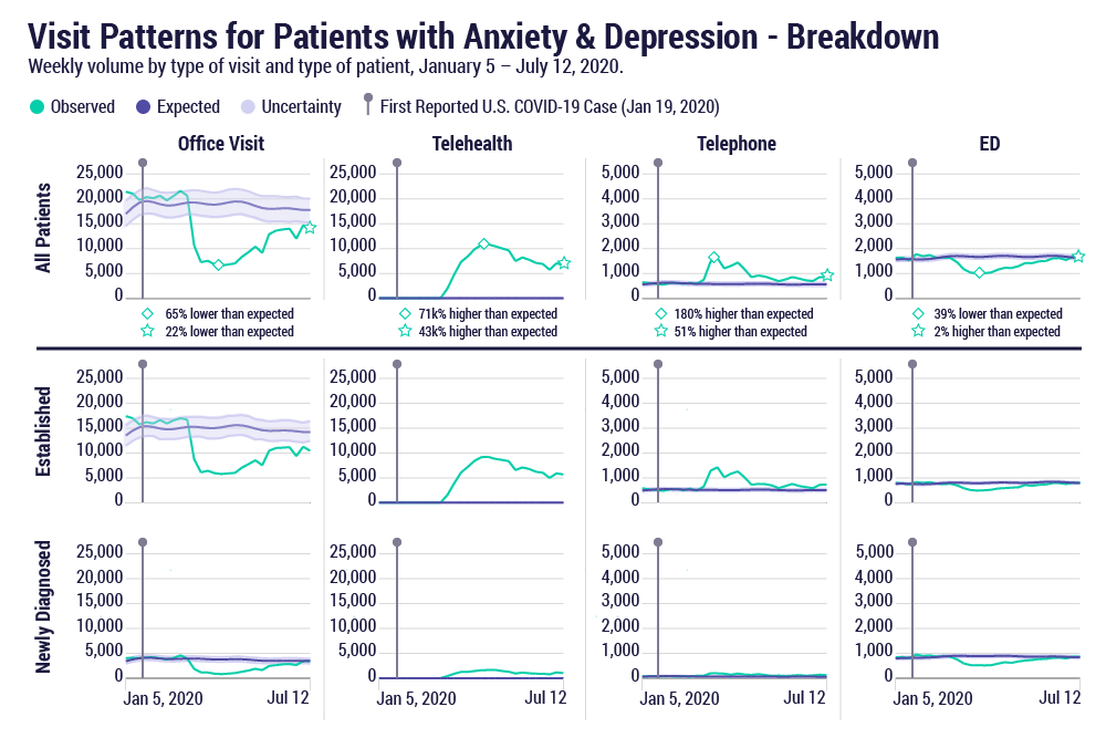 Visit patterns for patients with anxiety and depression. Weekly volume by type of visit and type of patient, January 5-July 12, 2020.