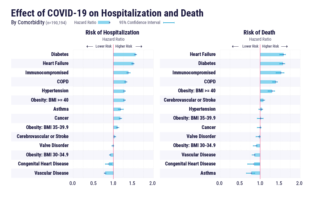 Effect of COVID-19 on hospitalization and death by comorbidity