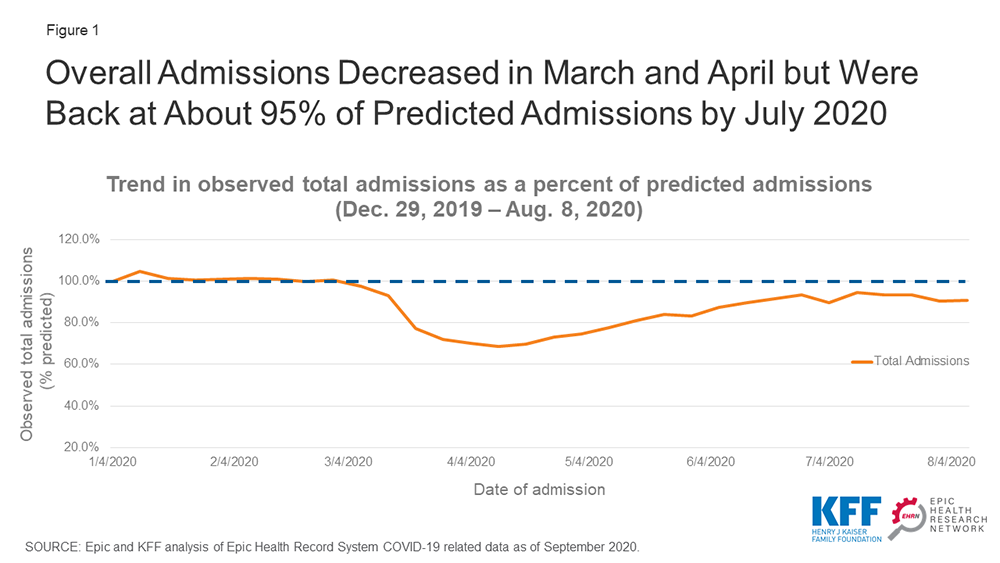 Overall admissions decreased in March and April but were back at about 95% of predicted admissions by July 2020.