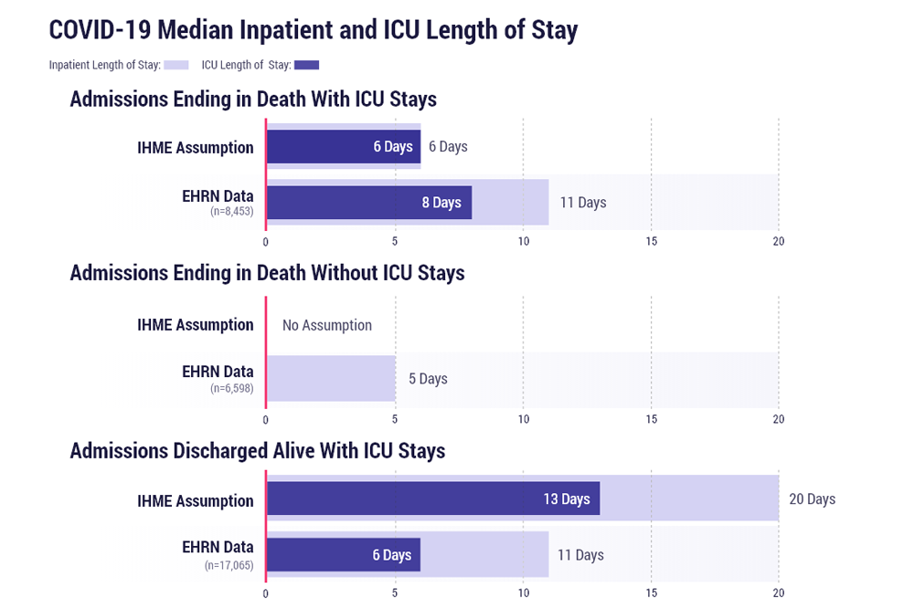 COVID-19 median inpatient and ICU length of stay