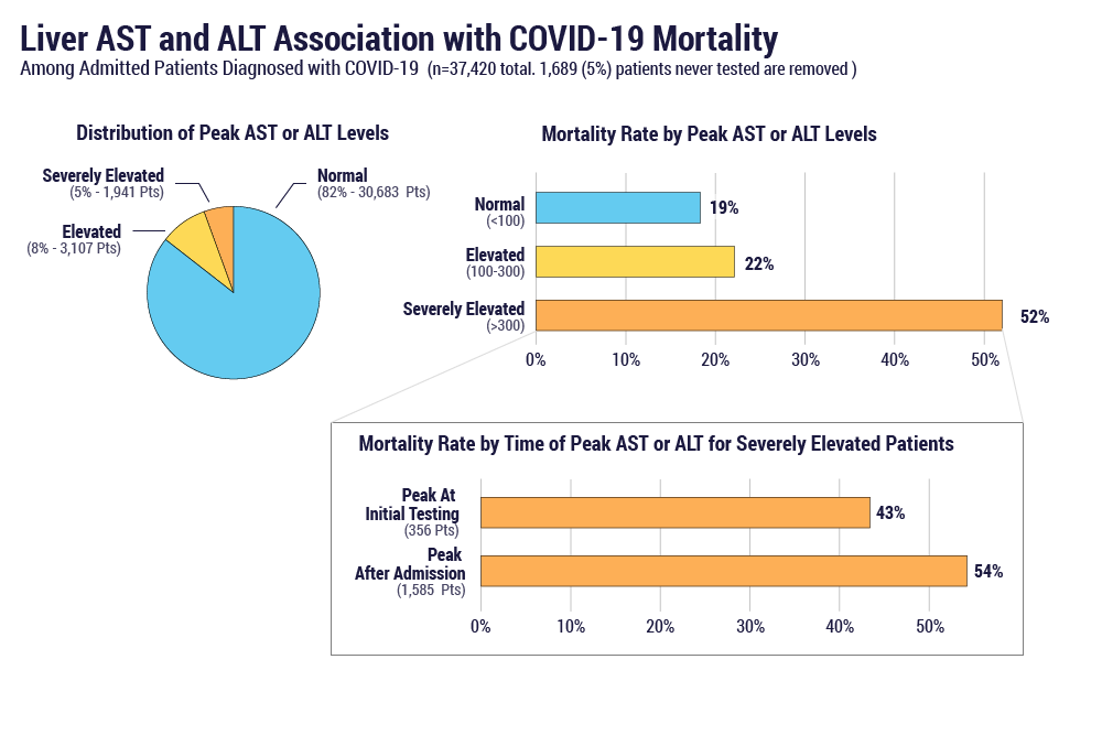 Liver AST and ALT association with COVID-19 mortality among admitted patients diagnosed with COVID-19
