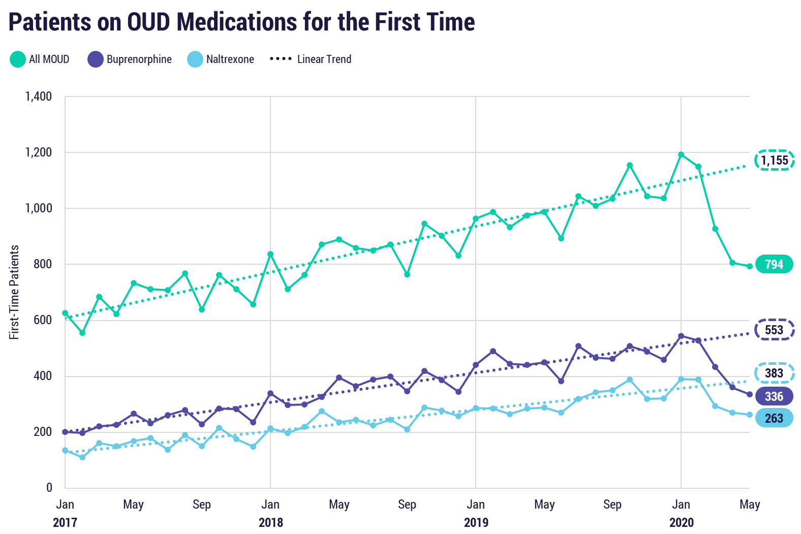 Patients on OUD Medications for the First Time All