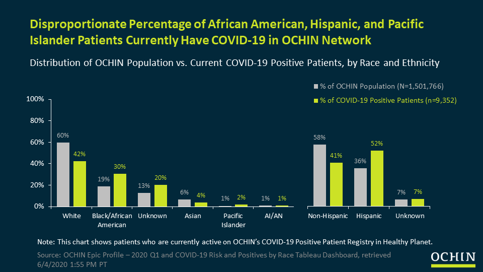 Disproportionate percentage of African American, Hispanic, and Pacific Islander patients currently have COVID-19 in OCHIN Network