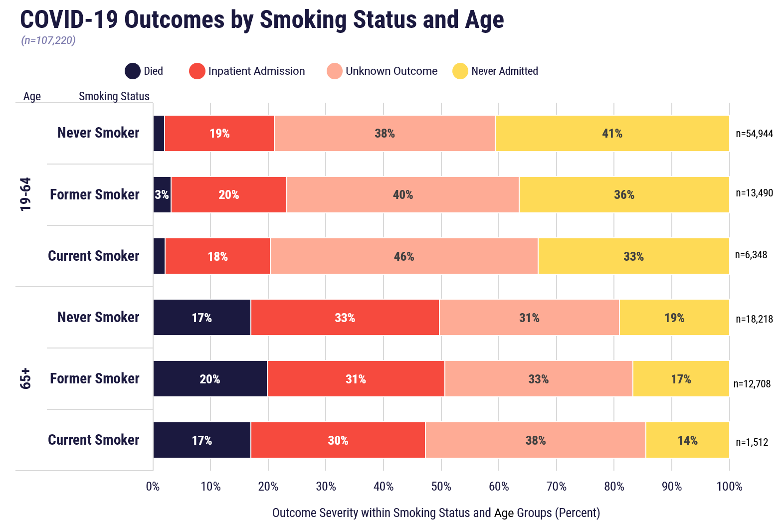 COVID-19 outcomes by smoking status and age