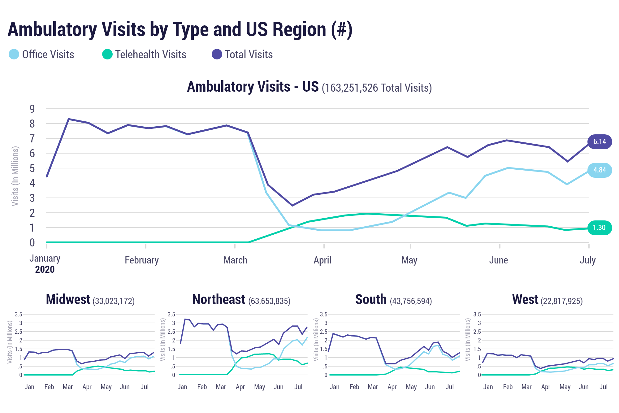Ambulatory visits by type and US region (#)