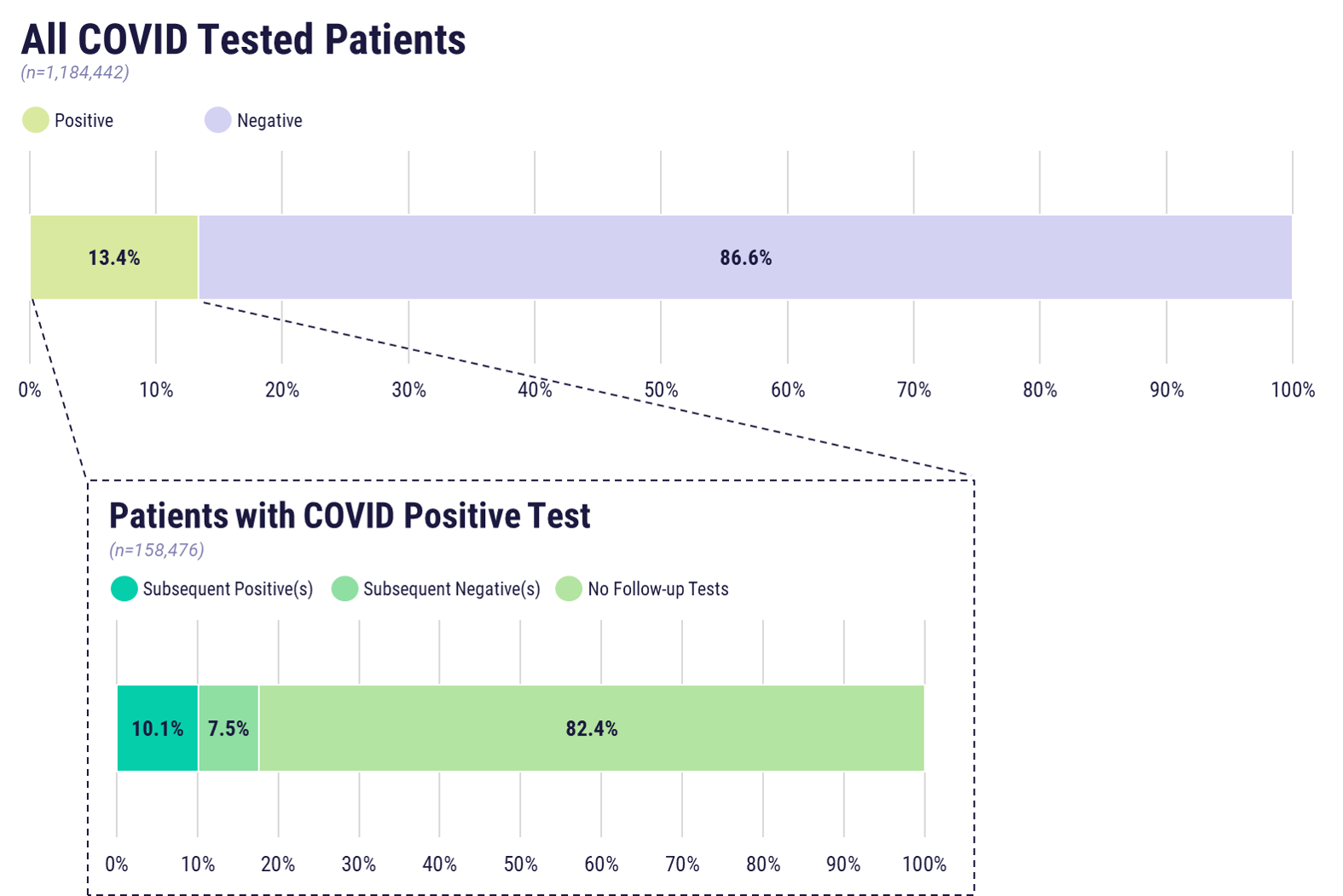 Figure 1. COVID-19 tested patients, by test result. Callout graph shows subsequent testing information for patients who tested positive for COVID-19.