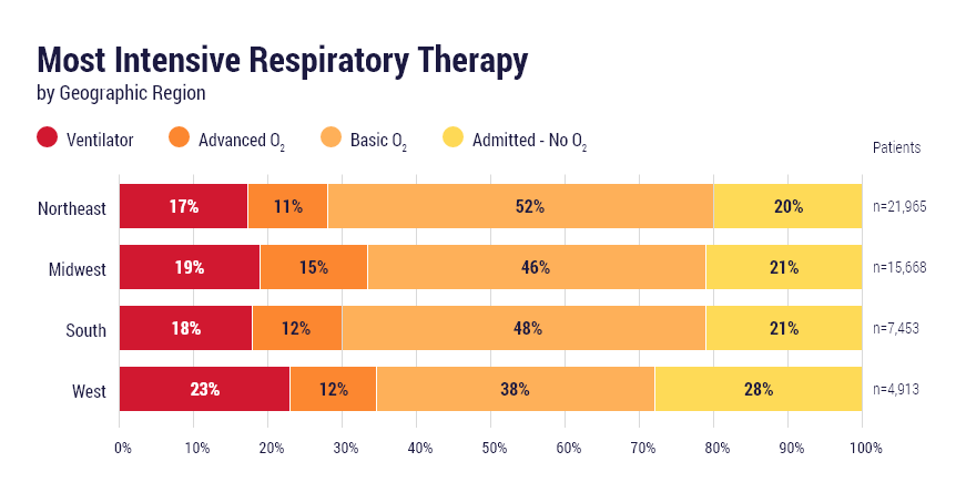 Most intensive respiratory therapy by geographic region