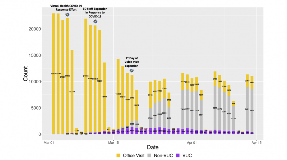 Figure 1. Visit volumes increase in telemedicine urgent care (VUC) and non-urgent care (non-VUC) and decrease in in-person care. Each bar represents 1 day. Key dates are annotated above corresponding bars. COVID-19: coronavirus disease 2019; ED: emergency department.